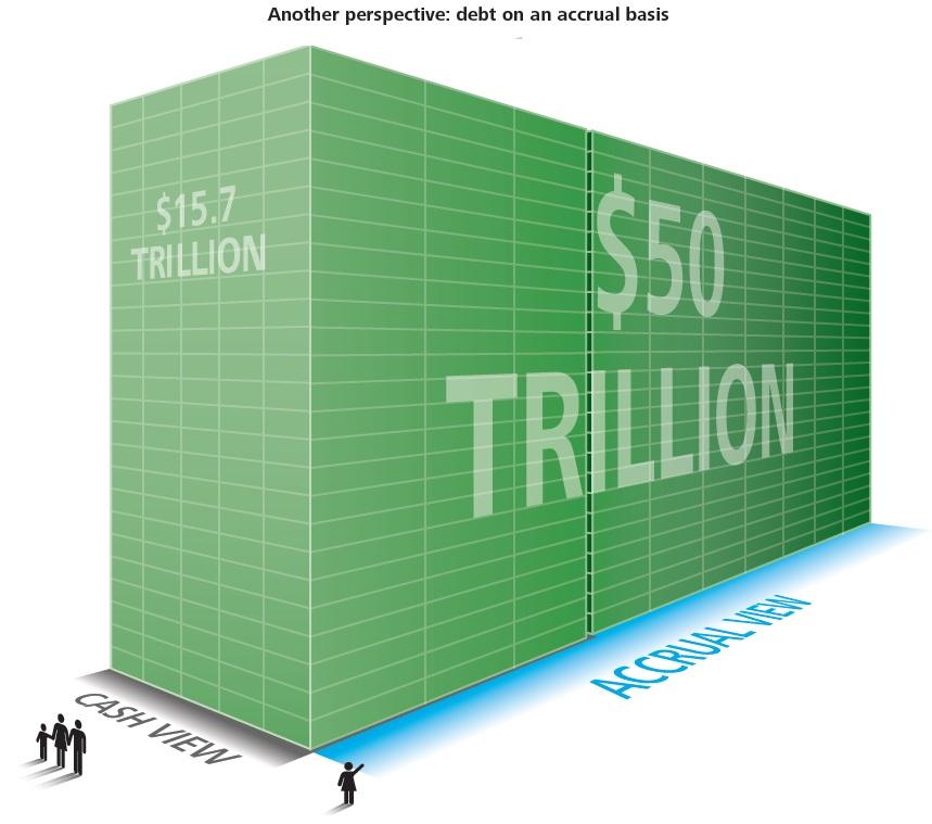 50 Trillion